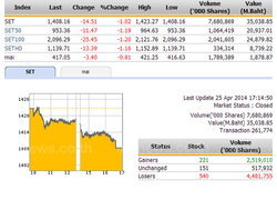 ปิดตลาดหุ้นวันนี้ ปรับตัวลดลง 14.51 จุด