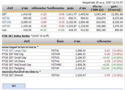 ปิดตลาดหุ้นภาคเช้า ปรับตัวลดลง 1.23 จุด