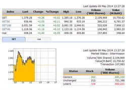 ปิดตลาดหุ้นภาคเช้า ปรับตัวเพิ่มขึ้น 0.26  จุด