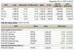 เปิดตลาดหุ้นภาคบ่าย ปรับขึ้น 6.88  จุด