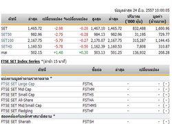หุ้นไทยเปิดตลาดปรับตัวลดลง 2.98 จุด