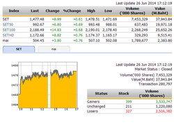 ปิดตลาดหุ้นวันนี้ ปรับตัวเพิ่มขึ้น 8.99 จุด