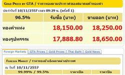 ทองเปิดตลาดลดลง 50บ.รูปพรรณขาย18,650บาท
