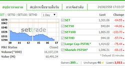 ตลาดหุ้นไทยร่วงหนัก ปิดตลาดลดลง 64.55 จุด