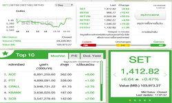 หุ้นไทยสุดแกร่งปิดตลาดบวก 6.64 จุด ซื้อขายทะลุแสนล้านครั้งที่ 2