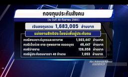 สปส.โต้ปมถังแตก โชว์ตัวเลขกองทุน 1.6 ล้านล้านบาท