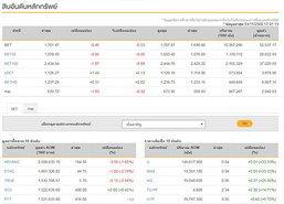ปิดตลาดหุ้นวันนี้ลบ 0.46 แตะ 1,701.47 จุด
