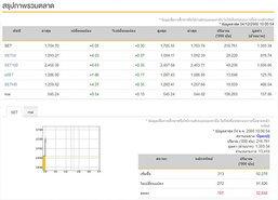 หุ้นไทยเปิดตลาดเช้านี้บวก 5.05 จุด