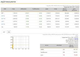 หุ้นไทยเปิดตลาดเช้านี้บวก 10.57 จุด