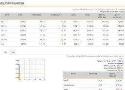 หุ้นไทยเปิดตลาดเช้านี้บวก 6.01 จุด