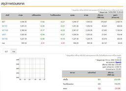 หุ้นไทยเปิดตลาดเช้านี้บวก3.42จุด