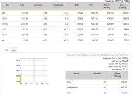 หุ้นไทยเปิดตลาดปรับตัวลดลง 0.62 จุด