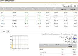 หุ้นไทยเปิดตลาดเช้านี้บวก 3.82จุด