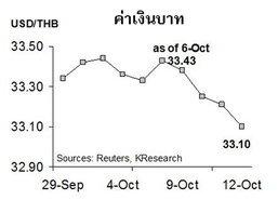 กสิกรไทยคาดค่าบาท16-20ต.ค.33.00-33.30/$