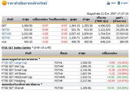 ปิดตลาดหุ้นวันนี้ปรับตัวลดลง 0.97 จุด