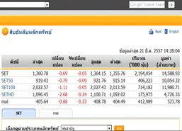 เปิดตลาดหุ้นภาคบ่ายปรับตัวลดลง0.69จุด