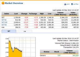 ปิดตลาดหุ้นภาคเช้า ปรับตัวลดลง 9.90 จุด