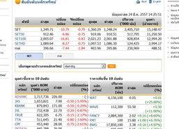 เปิดตลาดหุ้นภาคบ่าย ปรับตัวลดลง10.79จุด