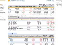 ปิดตลาดหุ้นภาคเช้า ปรับตัวลดลง 2.35  จุด