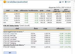 ปิดตลาดหุ้นภาคเช้า ปรับตัวเพิ่มขึ้น 5.29 จุด
