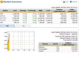 หุ้นไทยเปิดตลาดปรับตัวเพิ่มขึ้น 0.84จุด