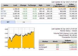 ปิดตลาดหุ้นวันนี้ ปรับตัวเพิ่มขึ้น 9.14 จุด