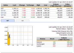 หุ้นไทยเปิดตลาดปรับตัวลดลง 2.70 จุด