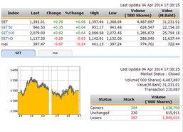 ปิดตลาดหุ้นวันนี้ ปรับตัวเพิ่มขึ้น 0.79 จุด