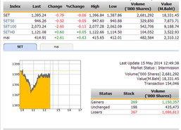 ปิดตลาดหุ้นภาคเช้า ปรับตัวลดลง 0.79 จุด