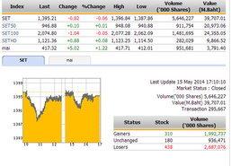 ปิดตลาดหุ้นวันนี้ ปรับตัวลดลง 0.82 จุด