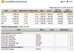 หุ้นไทยเปิดตลาดปรับตัวลดลง 4.79 จุด