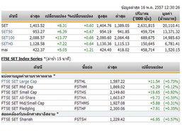 ปิดตลาดหุ้นภาคเช้า ปรับตัวเพิ่มขึ้น 8.31 จุด