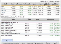 ปิดตลาดหุ้นภาคเช้าปรับตัวเพิ่มขึ้น3.89จุด
