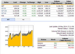 ปิดตลาดหุ้นวันนี้ ปรับตัวเพิ่มขึ้น 5.37 จุด