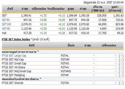 หุ้นไทยเปิดตลาดปรับตัวเพิ่มขึ้น 1.72 จุด