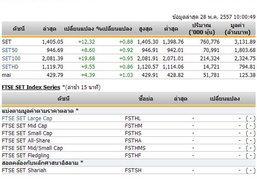หุ้นไทยเปิดตลาดปรับตัวเพิ่มขึ้น 12.32 จุด