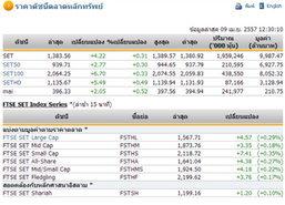 ปิดตลาดหุ้นภาคเช้า ปรับตัวเพิ่มขึ้น 4.22 จุด