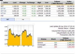 ปิดตลาดหุ้นวันนี้ ปรับตัวเพิ่มขึ้น 2.68 จุด