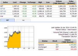 ปิดตลาดหุ้นภาคเช้า ปรับตัวเพิ่มขึ้น 7.94 จุด