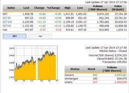 ปิดตลาดหุ้นวันนี้ ปรับตัวเพิ่มขึ้น 6.94 จุด