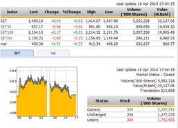 ปิดตลาดหุ้นวันนี้ ปรับตัวเพิ่มขึ้น 0.40 จุด