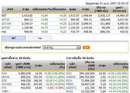 ปิดตลาดหุ้นภาคเช้าปรับตัวเพิ่มขึ้น 3.64 จุด