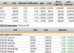 ปิดตลาดหุ้นภาคเช้าปรับตัวเพิ่มขึ้น5.68จุด