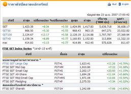 ปิดตลาดหุ้นวันนี้ ปรับตัวเพิ่มขึ้น 8.34 จุด