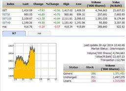 ปิดตลาดหุ้นภาคเช้า ปรับตัวเพิ่มขึ้น 7.93 จุด