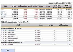 หุ้นไทยเปิดตลาดปรับตัวลดลง 0.95 จุด