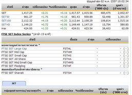 หุ้นไทยเปิดตลาดปรับตัวเพิ่มขึ้น 2.31จุด