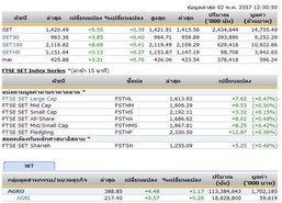 ปิดตลาดหุ้นภาคเช้า ปรับตัวเพิ่มขึ้น 5.55 จุด