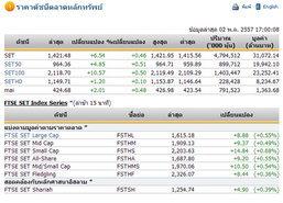 ปิดตลาดหุ้นวันนี้ปรับตัวเพิ่มขึ้น 6.54 จุด