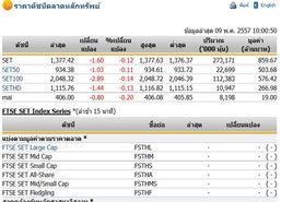 หุ้นไทยเปิดตลาดปรับตัวลดลง 1.60 จุด